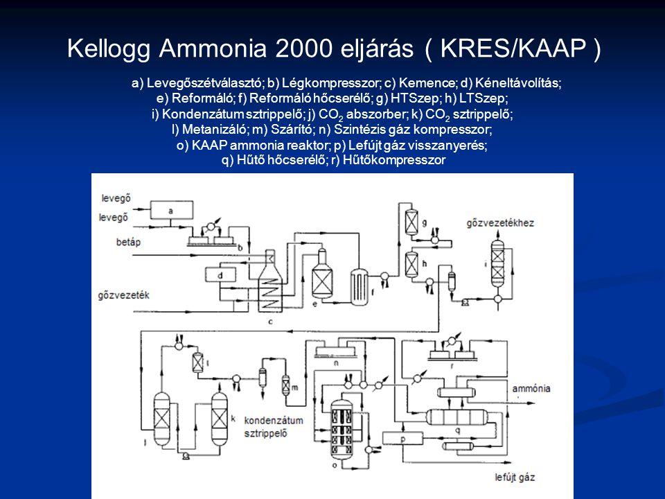 Kellogg Ammonia 2000 eljárás ( KRES/KAAP ) a) Levegőszétválasztó; b) Légkompresszor; c) Kemence; d) Kéneltávolítás; e) Reformáló; f) Reformáló hőcseré