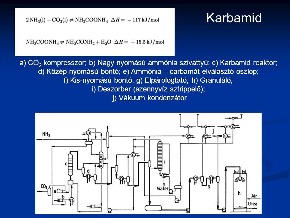 a) CO 2 kompresszor; b) Nagy nyomású ammónia szivattyú; c) Karbamid reaktor; d) Közép-nyomású bontó; e) Ammónia – carbamát elválasztó oszlop; f) Kis-n