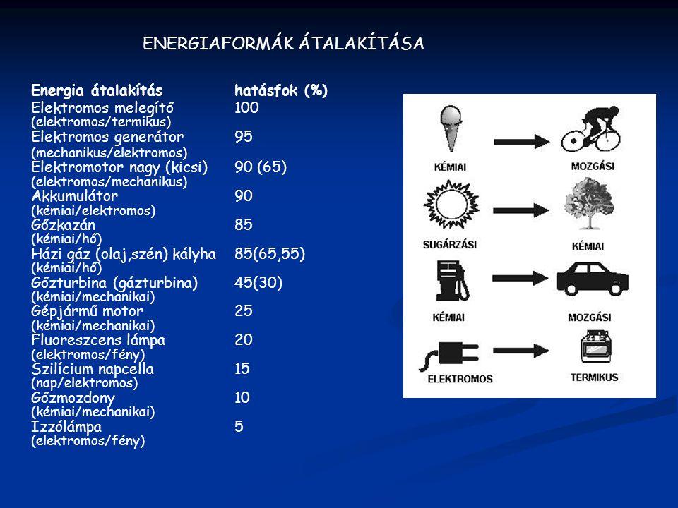 ENERGIAFORMÁK ÁTALAKÍTÁSA Energia átalakításhatásfok (%) Elektromos melegítő100 (elektromos/termikus) Elektromos generátor95 (mechanikus/elektromos) E