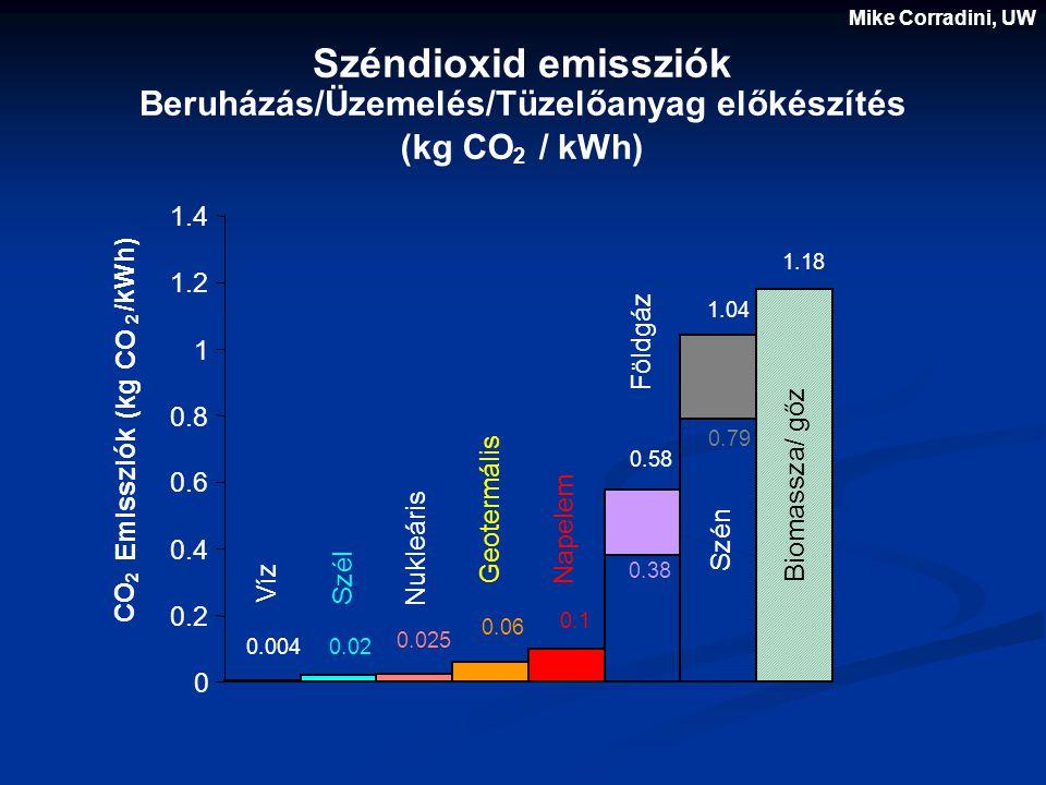 Széndioxid emissziók Beruházás/Üzemelés/Tüzelőanyag előkészítés (kg CO 2 / kWh) Víz Geotermális Szén Földgáz Biomassza/ gőz Napelem Nukleáris Szél 0 0