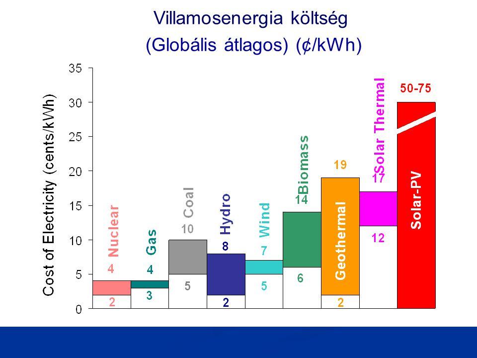 Villamosenergia költség (Globális átlagos) (¢/kWh)