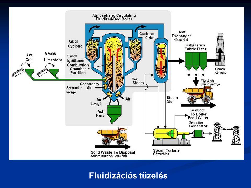 Fluidizációs tüzelés