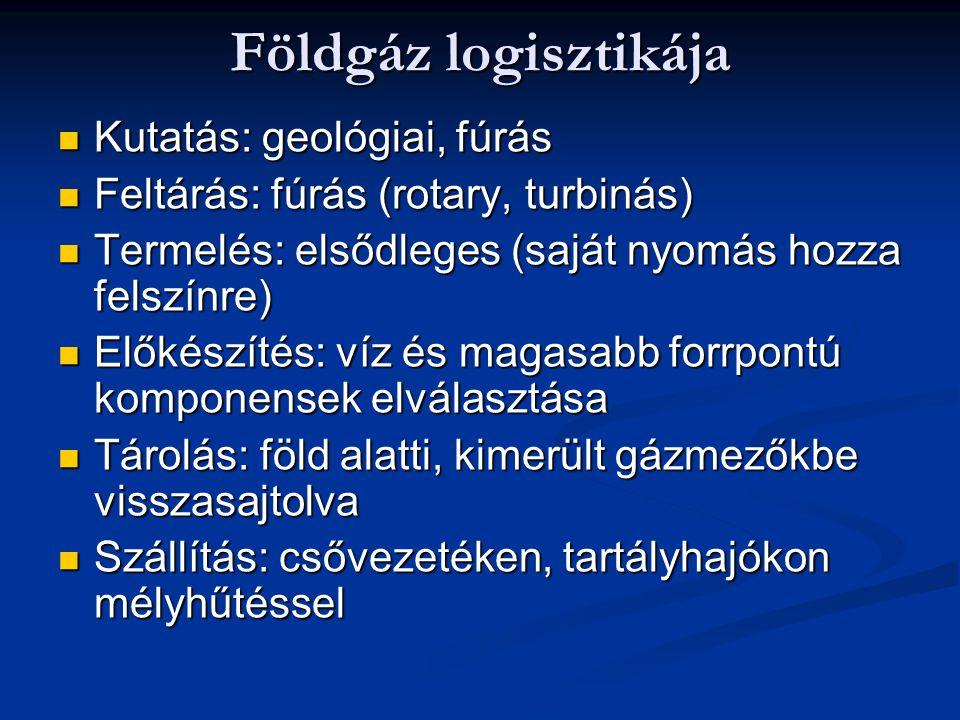 Földgáz logisztikája Kutatás: geológiai, fúrás Kutatás: geológiai, fúrás Feltárás: fúrás (rotary, turbinás) Feltárás: fúrás (rotary, turbinás) Termelé
