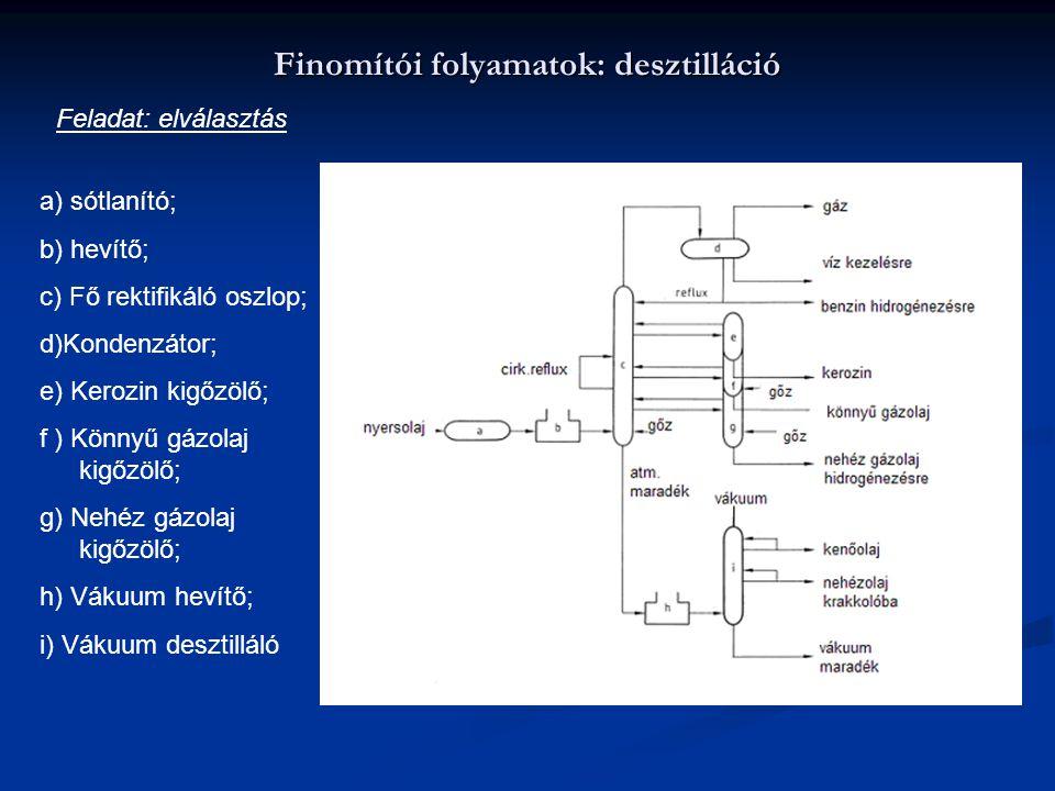 Finomítói folyamatok: desztilláció Feladat: elválasztás a) sótlanító; b) hevítő; c) Fő rektifikáló oszlop; d)Kondenzátor; e) Kerozin kigőzölő; f ) Kön