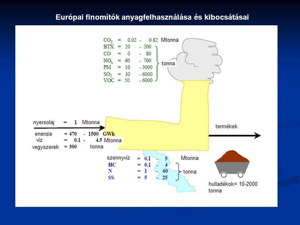 Európai finomítók anyagfelhasználása és kibocsátásai