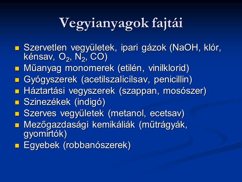 Vegyianyagok fajtái Szervetlen vegyületek, ipari gázok (NaOH, klór, kénsav, O 2, N 2, CO) Szervetlen vegyületek, ipari gázok (NaOH, klór, kénsav, O 2,