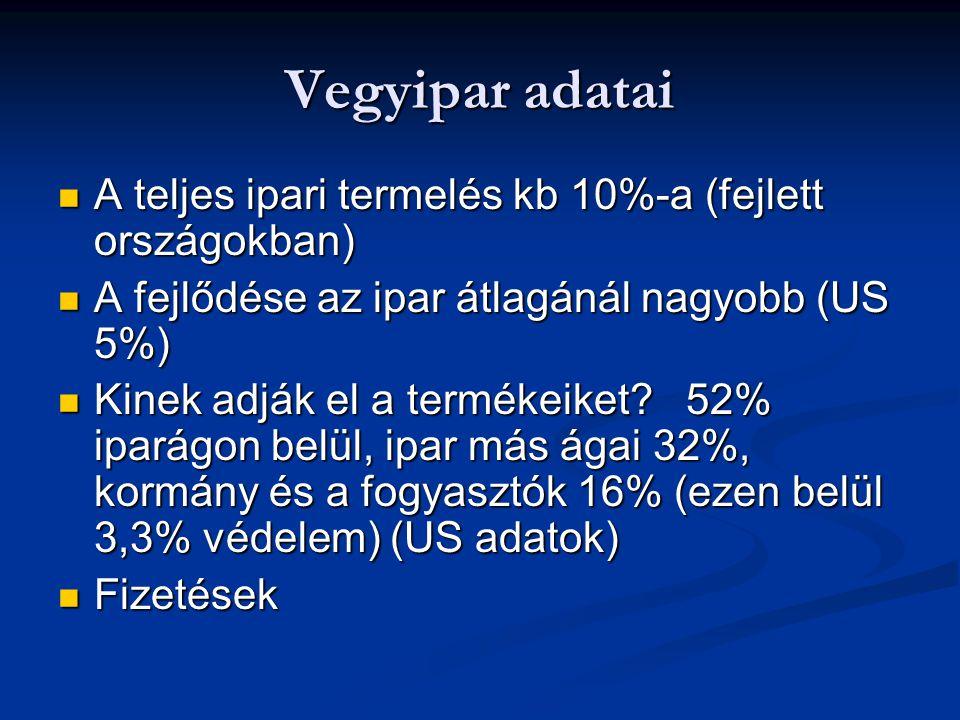 Vegyipar adatai A teljes ipari termelés kb 10%-a (fejlett országokban) A teljes ipari termelés kb 10%-a (fejlett országokban) A fejlődése az ipar átla