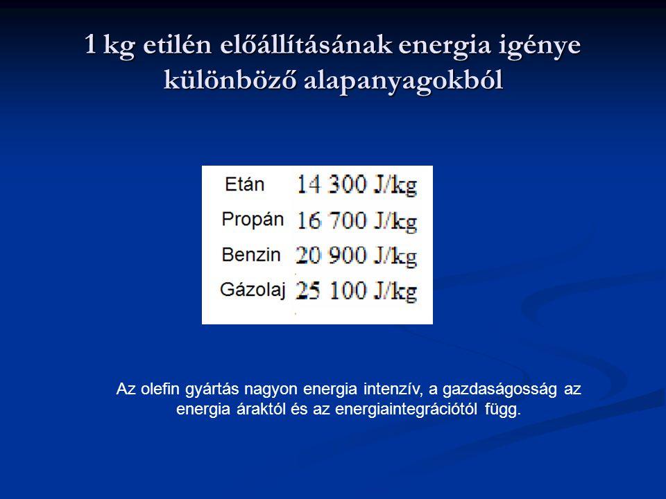 1 kg etilén előállításának energia igénye különböző alapanyagokból Az olefin gyártás nagyon energia intenzív, a gazdaságosság az energia áraktól és az