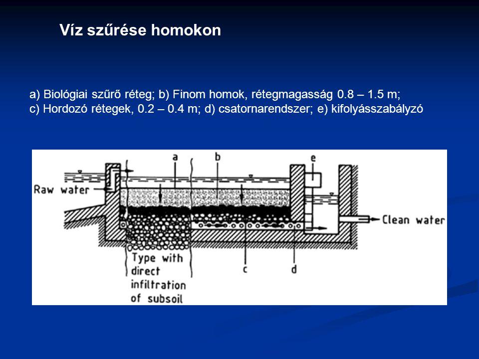 a) Biológiai szűrő réteg; b) Finom homok, rétegmagasság 0.8 – 1.5 m; c) Hordozó rétegek, 0.2 – 0.4 m; d) csatornarendszer; e) kifolyásszabályzó Víz sz