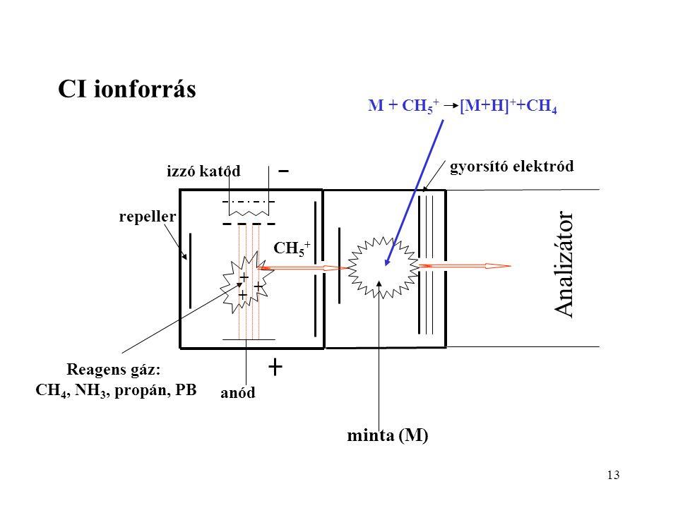13 CI ionforrás Reagens gáz: CH 4, NH 3, propán, PB M + CH 5 + [M+H] + +CH 4 izzó katód anód gyorsító elektród + + + repeller CH 5 + minta (M) Analizá