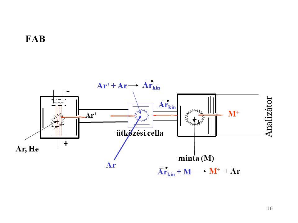 16 FAB minta (M) + + + Ar, He Ar + Ar ütközési cella + + + Ar kin Ar + + Ar Ar kin Ar + + Ar Ar kin M + + Ar Ar kin + M Analizátor M+M+
