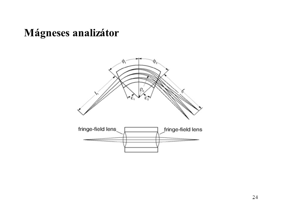 24 Mágneses analizátor
