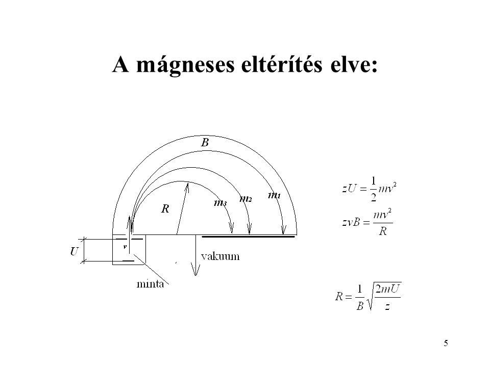 5 A mágneses eltérítés elve: