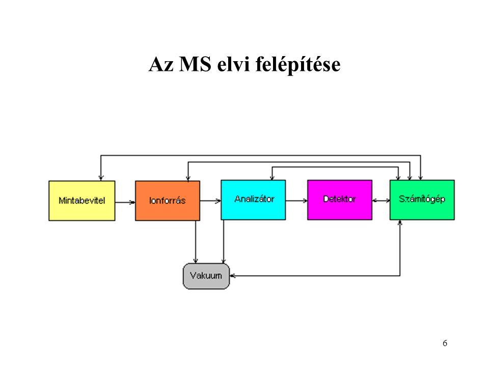 6 Az MS elvi felépítése