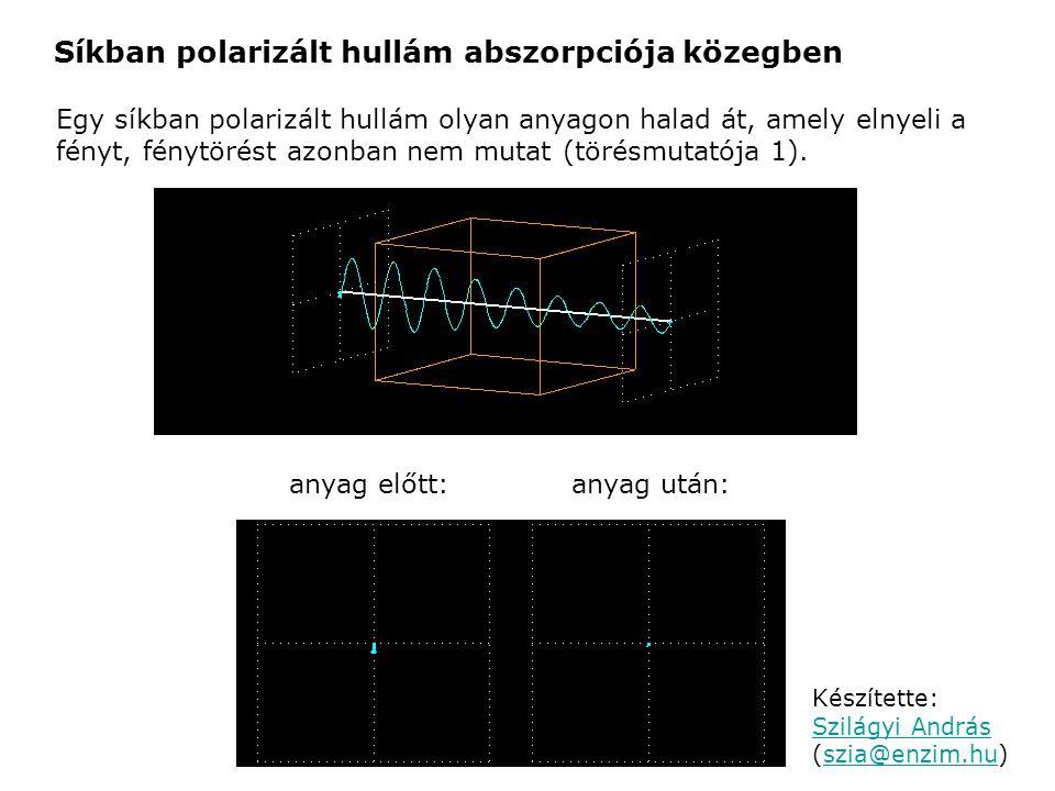 Síkban polarizált hullám abszorpciója közegben Egy síkban polarizált hullám olyan anyagon halad át, amely elnyeli a fényt, fénytörést azonban nem muta