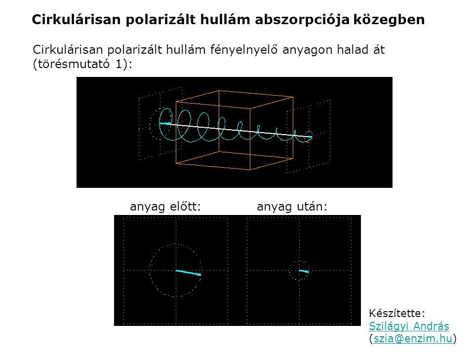 Cirkulárisan polarizált hullám abszorpciója közegben Cirkulárisan polarizált hullám fényelnyelő anyagon halad át (törésmutató 1): anyag előtt:anyag ut