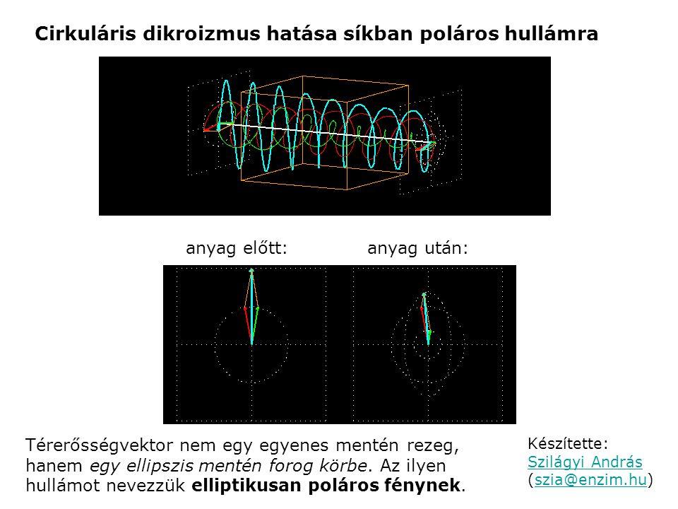 anyag előtt:anyag után: Készítette: Szilágyi András (szia@enzim.hu) Szilágyi Andrásszia@enzim.hu Térerősségvektor nem egy egyenes mentén rezeg, hanem