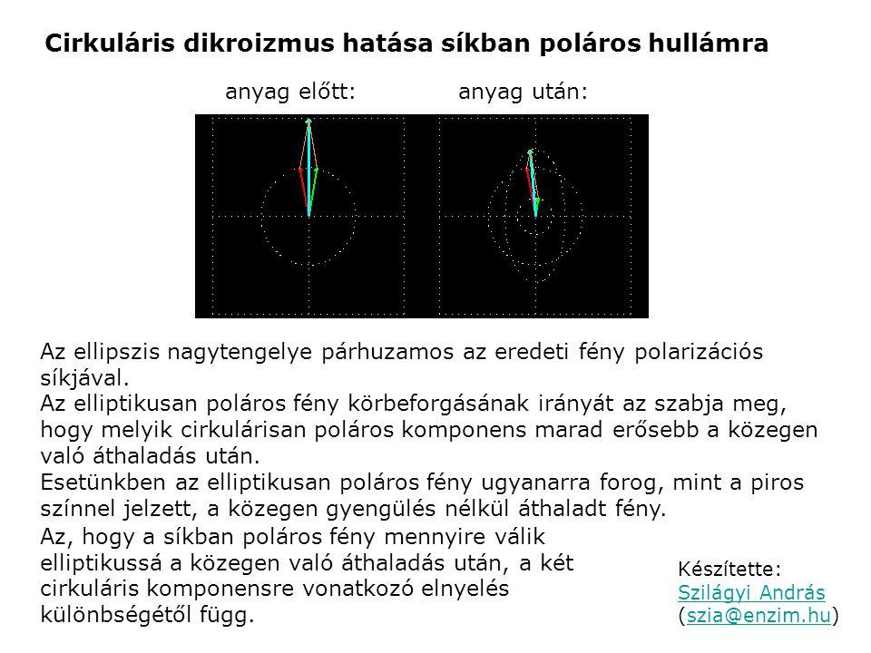 Cirkuláris dikroizmus hatása síkban poláros hullámra anyag előtt:anyag után: Készítette: Szilágyi András (szia@enzim.hu) Szilágyi Andrásszia@enzim.hu