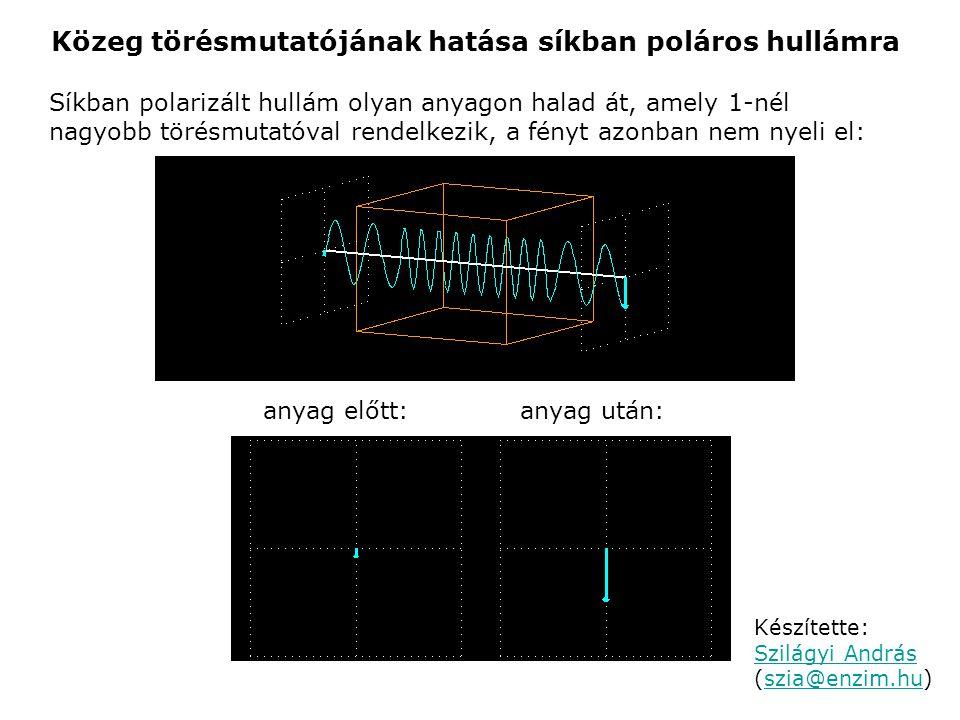 Közeg törésmutatójának hatása síkban poláros hullámra Síkban polarizált hullám olyan anyagon halad át, amely 1-nél nagyobb törésmutatóval rendelkezik,