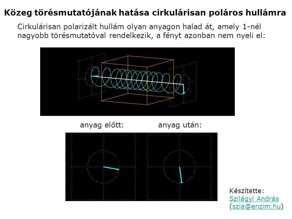 Közeg törésmutatójának hatása cirkulárisan poláros hullámra Cirkulárisan polarizált hullám olyan anyagon halad át, amely 1-nél nagyobb törésmutatóval