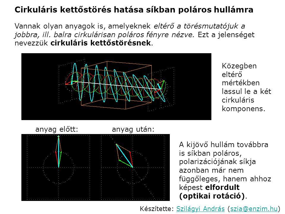 Cirkuláris kettőstörés hatása síkban poláros hullámra Vannak olyan anyagok is, amelyeknek eltérő a törésmutatójuk a jobbra, ill. balra cirkulárisan po