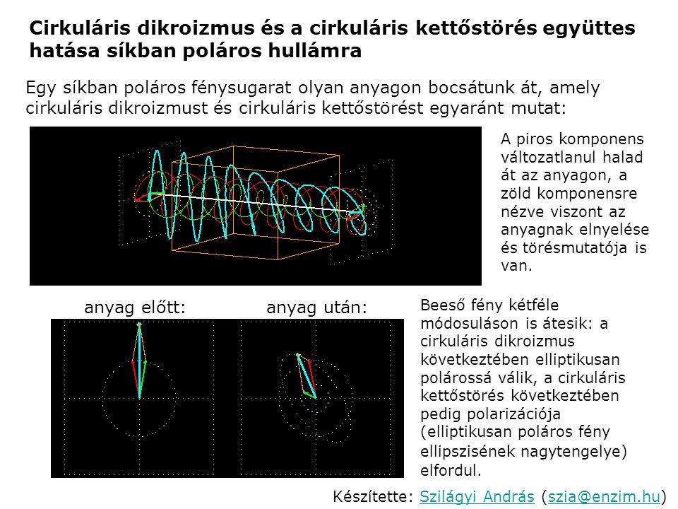 Cirkuláris dikroizmus és a cirkuláris kettőstörés együttes hatása síkban poláros hullámra Egy síkban poláros fénysugarat olyan anyagon bocsátunk át, a