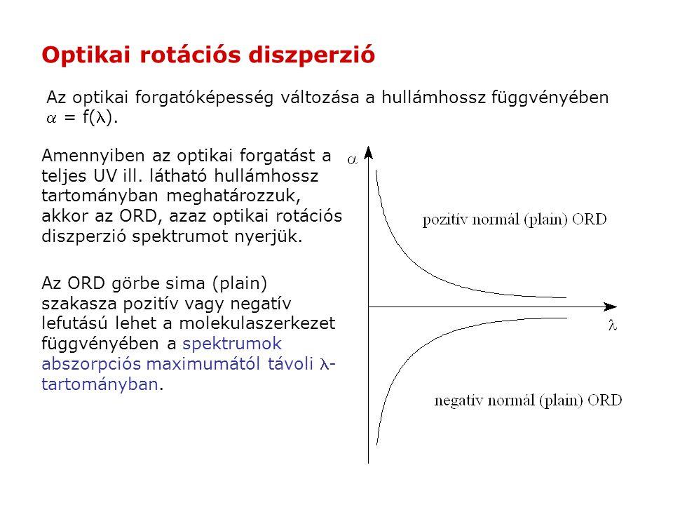Az optikai forgatóképesség változása a hullámhossz függvényében  = f(). Optikai rotációs diszperzió Az ORD görbe sima (plain) szakasza pozitív vagy n
