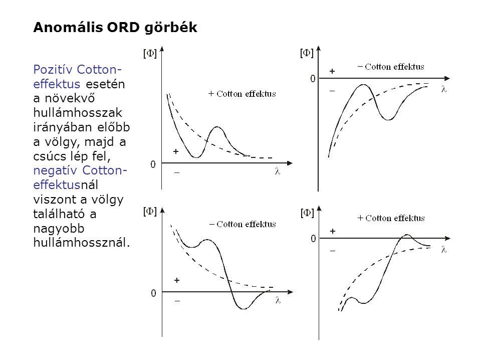 Anomális ORD görbék Pozitív Cotton- effektus esetén a növekvő hullámhosszak irányában előbb a völgy, majd a csúcs lép fel, negatív Cotton- effektusnál