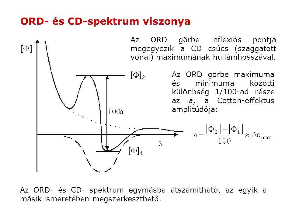 ORD- és CD-spektrum viszonya Az ORD görbe inflexiós pontja megegyezik a CD csúcs (szaggatott vonal) maximumának hullámhosszával. Az ORD görbe maximuma