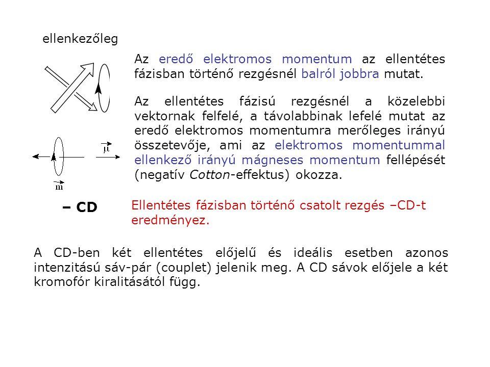 ellenkezőleg – CD Ellentétes fázisban történő csatolt rezgés –CD-t eredményez. Az eredő elektromos momentum az ellentétes fázisban történő rezgésnél b