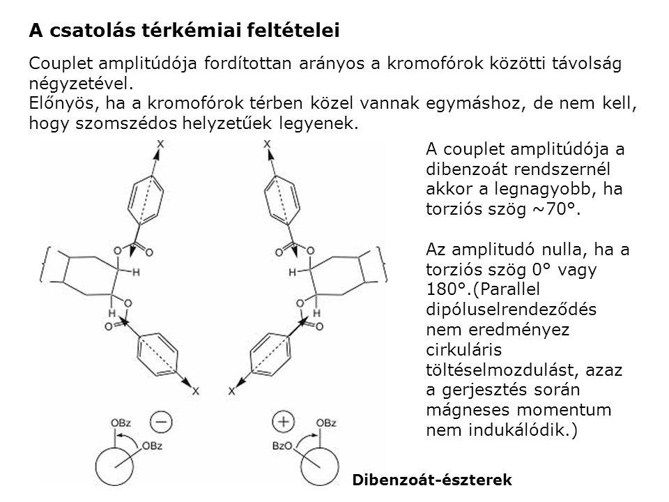 Dibenzoát-észterek A couplet amplitúdója a dibenzoát rendszernél akkor a legnagyobb, ha torziós szög ~70°. Az amplitudó nulla, ha a torziós szög 0° va
