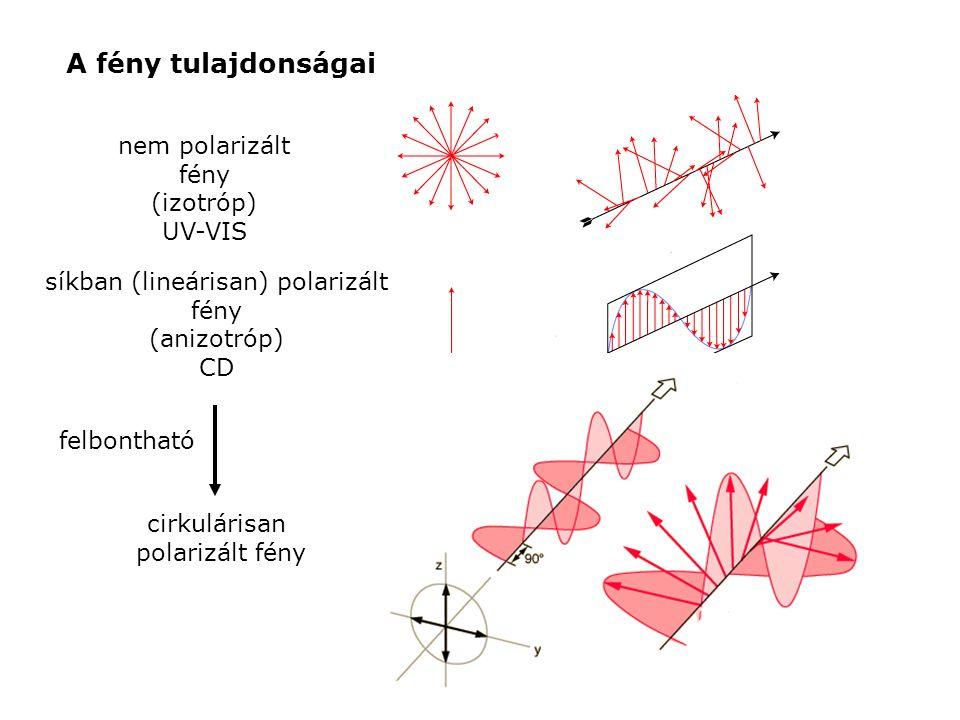 A fény tulajdonságai nem polarizált fény (izotróp) UV-VIS síkban (lineárisan) polarizált fény (anizotróp) CD cirkulárisan polarizált fény felbontható