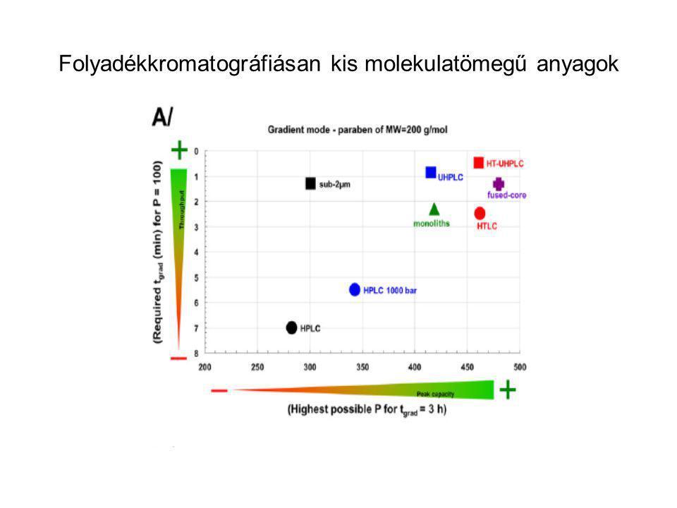 Folyadékkromatográfiásan kis molekulatömegű anyagok