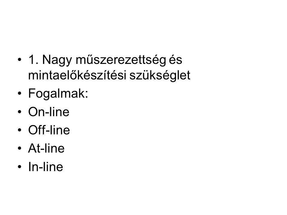1. Nagy műszerezettség és mintaelőkészítési szükséglet Fogalmak: On-line Off-line At-line In-line