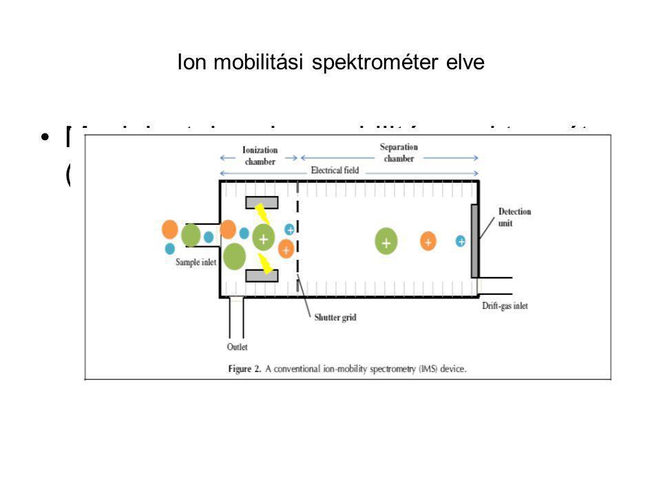 Ion mobilitási spektrométer elve Megjelentek az ion mobilitás spektrométer (IMS) kombinációk!