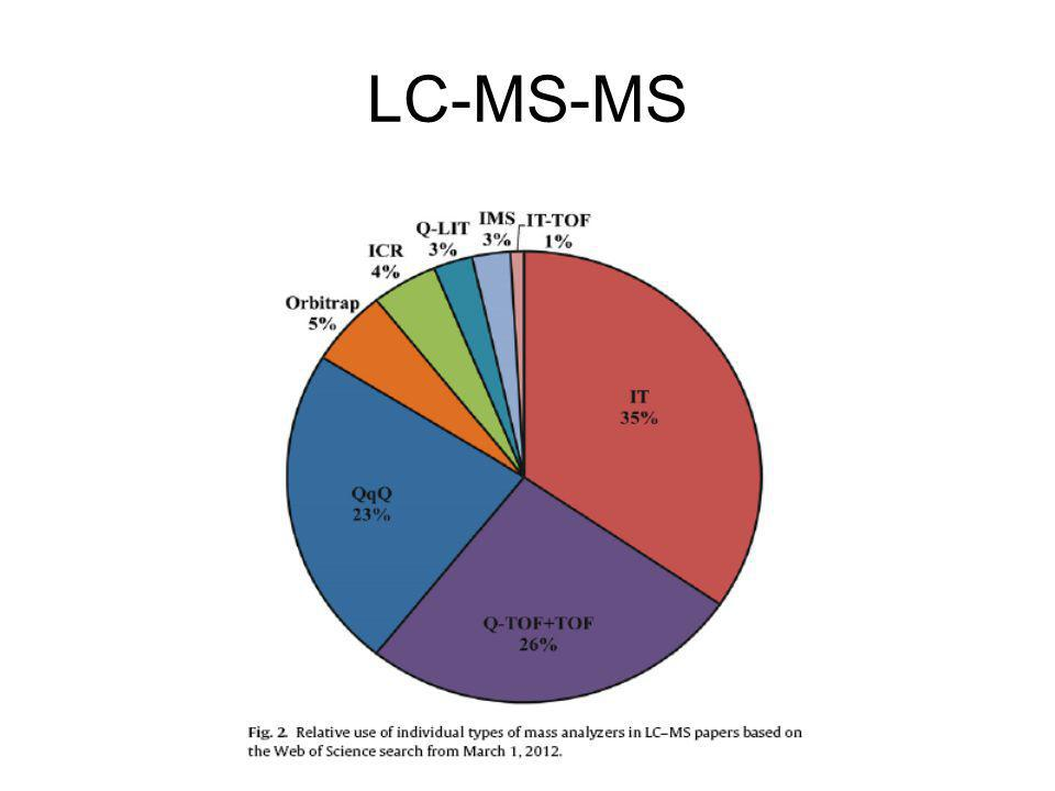 2D-LC-MS