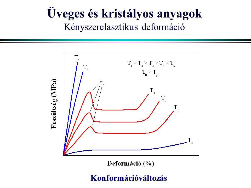 Üveges és kristályos anyagok Kényszerelasztikus deformáció Konformációváltozás