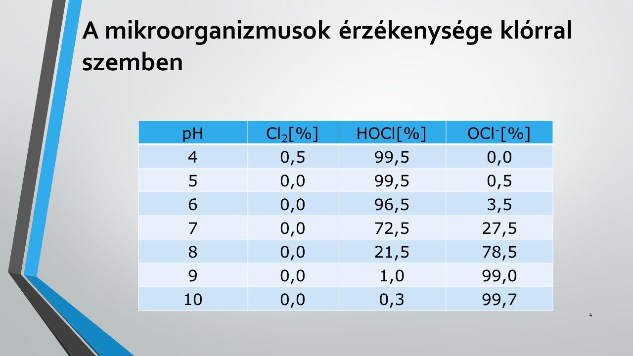 A mikroorganizmusok érzékenysége klórral szemben pHCl 2 [%]HOCl[%]OCl - [%] 40,599,50,0 5 99,50,5 60,096,53,5 70,072,527,5 80,021,578,5 90,01,099,0 10