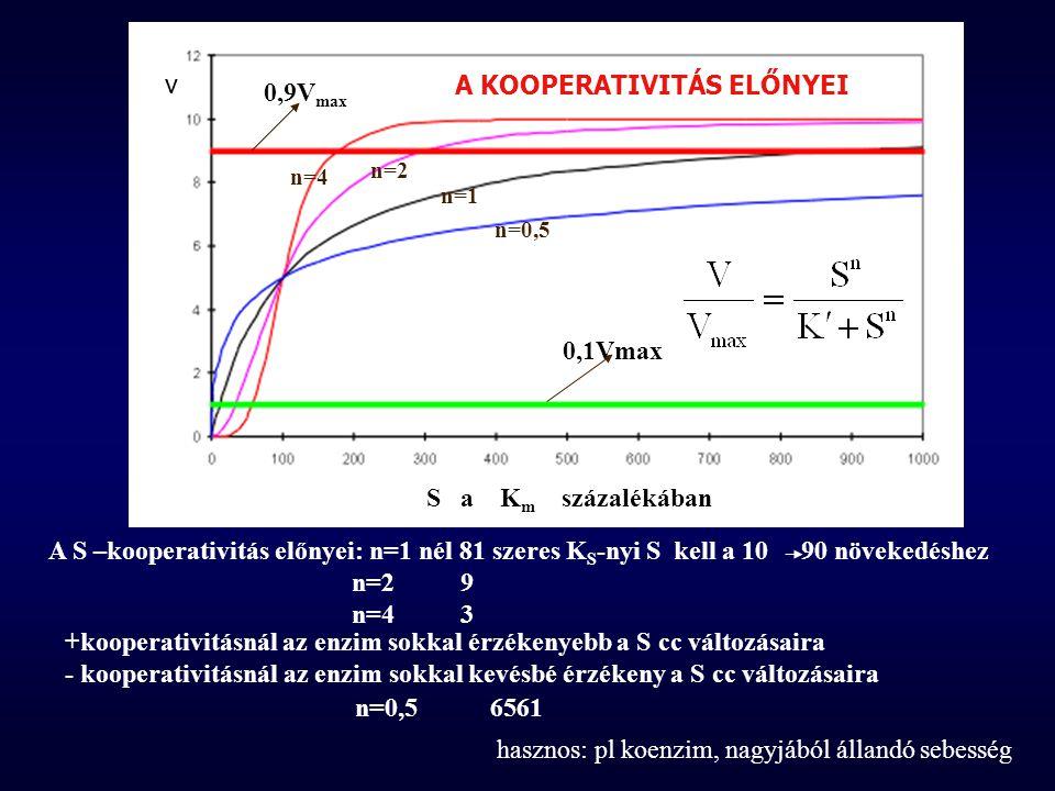n=4 n=2 n=1 n=0,5 0,9V max 0,1Vmax S a K m százalékában v A S –kooperativitás előnyei: n=1 nél 81 szeres K S -nyi S kell a 10 90 növekedéshez n=2 9 n=