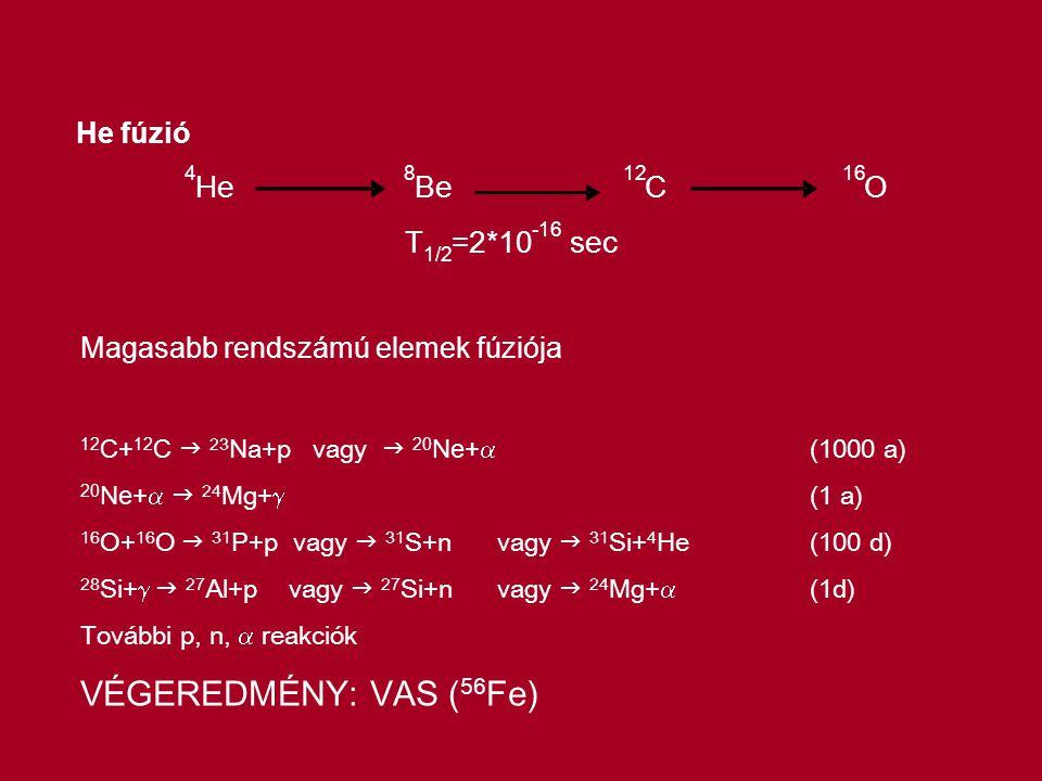 He fúzió 4 He 8 Be 12 C 16 O T 1/2 =2*10 -16 sec Magasabb rendszámú elemek fúziója 12 C+ 12 C  23 Na+p vagy  20 Ne+  (1000 a) 20 Ne+   24 Mg+  (1 a) 16 O+ 16 O  31 P+p vagy  31 S+n vagy  31 Si+ 4 He(100 d) 28 Si+   27 Al+p vagy  27 Si+n vagy  24 Mg+  (1d) További p, n,  reakciók VÉGEREDMÉNY: VAS ( 56 Fe)
