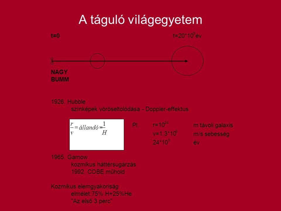 A táguló világegyetem t=0 t=20*10 9 év NAGY BUMM 1926.