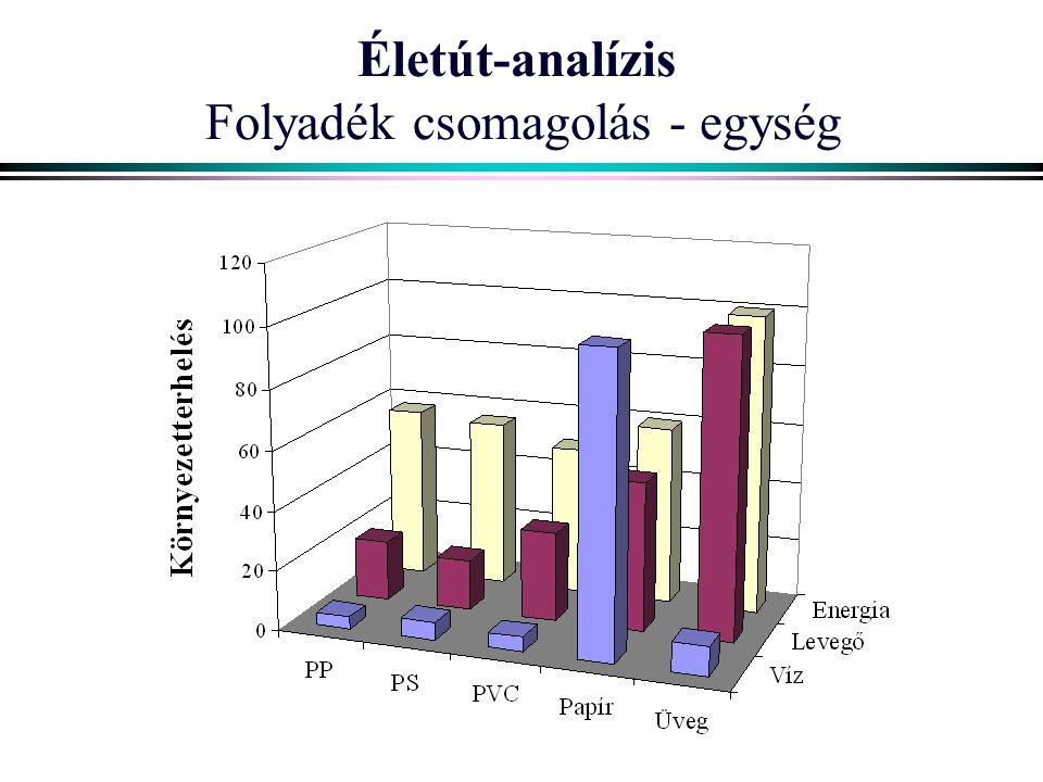Életút-analízis Folyadék csomagolás - egység