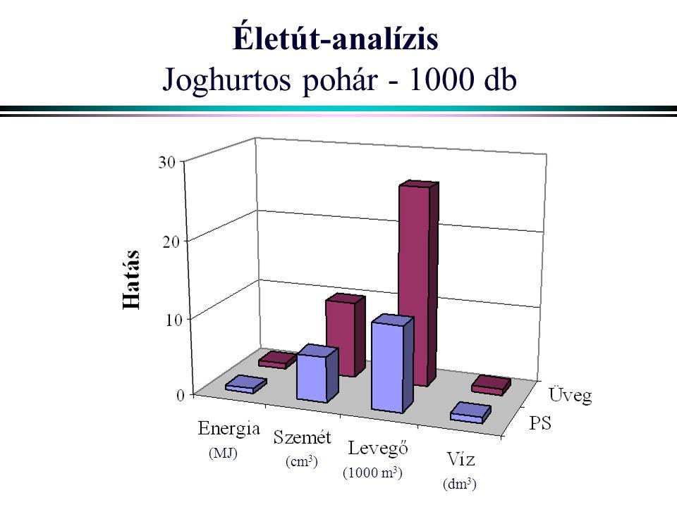 Életút-analízis Joghurtos pohár - 1000 db (MJ) (cm 3 ) (1000 m 3 ) (dm 3 )