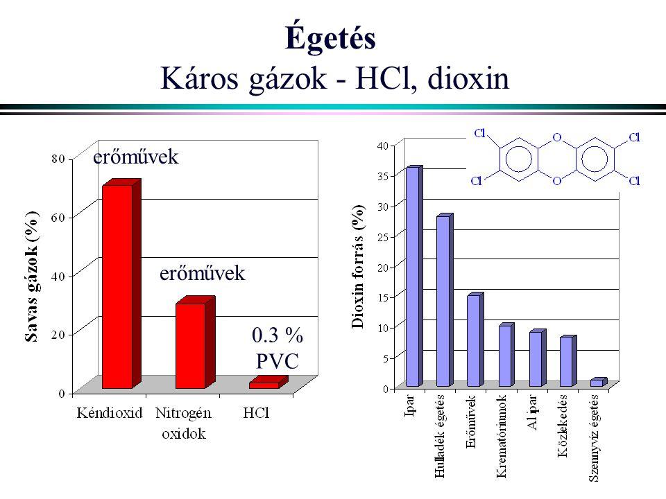 Égetés Káros gázok - HCl, dioxin erőművek 0.3 % PVC