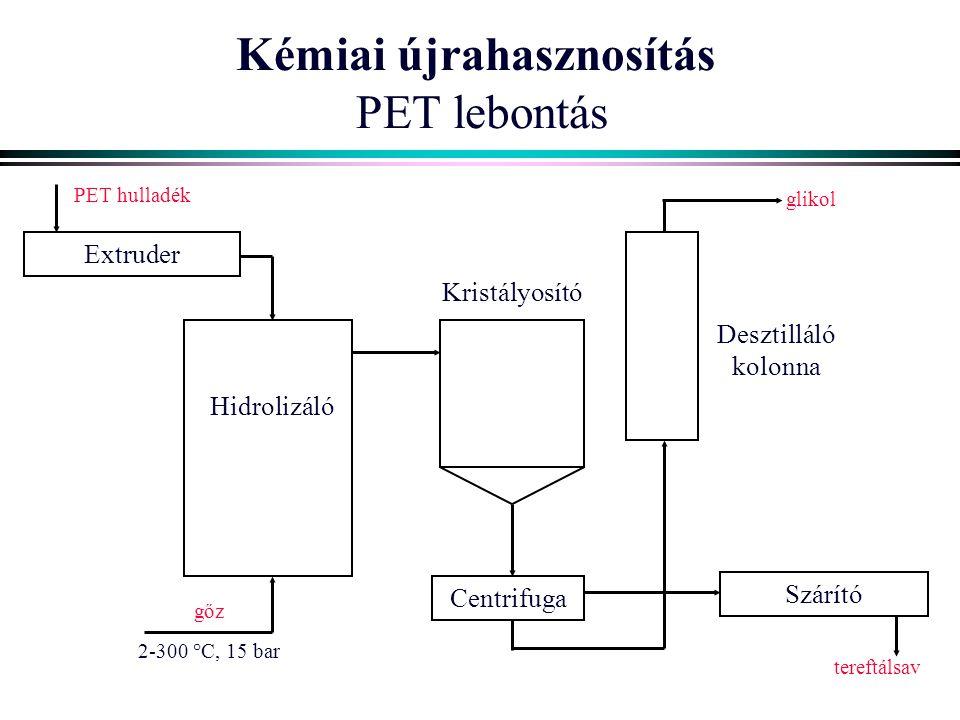 Kémiai újrahasznosítás PET lebontás Szárító Extruder Centrifuga Desztilláló kolonna PET hulladék glikol tereftálsav Kristályosító Hidrolizáló gőz 2-30