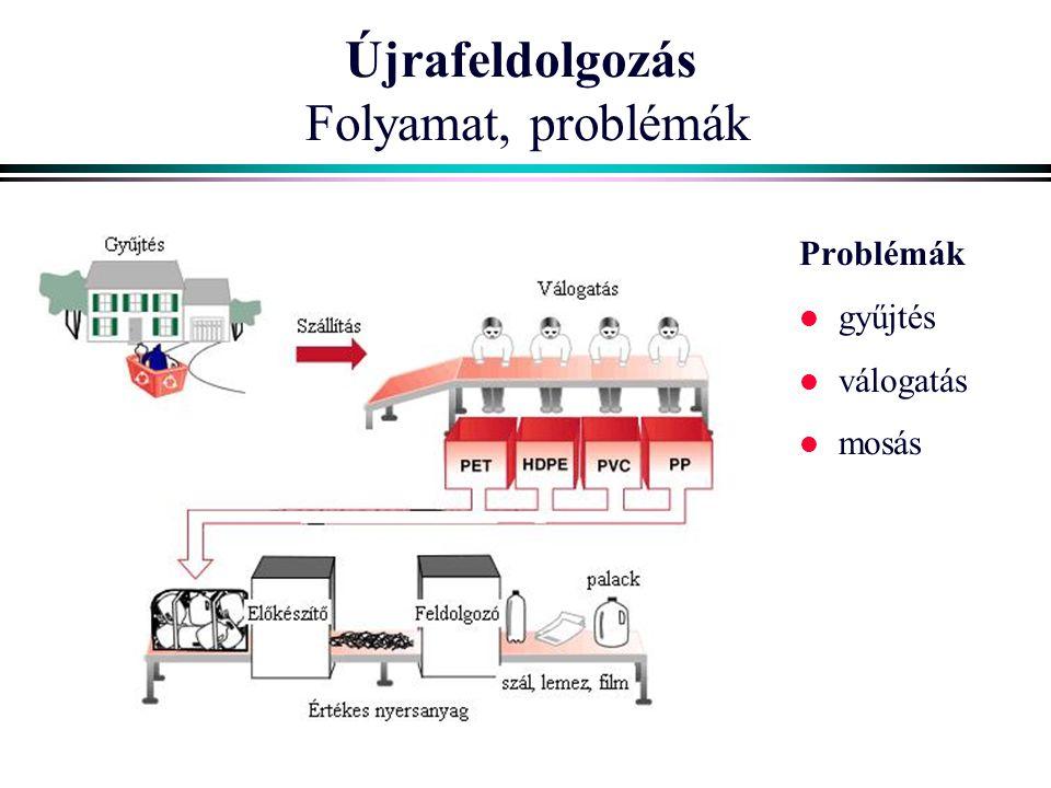 Újrafeldolgozás Folyamat, problémák Problémák l gyűjtés l válogatás l mosás