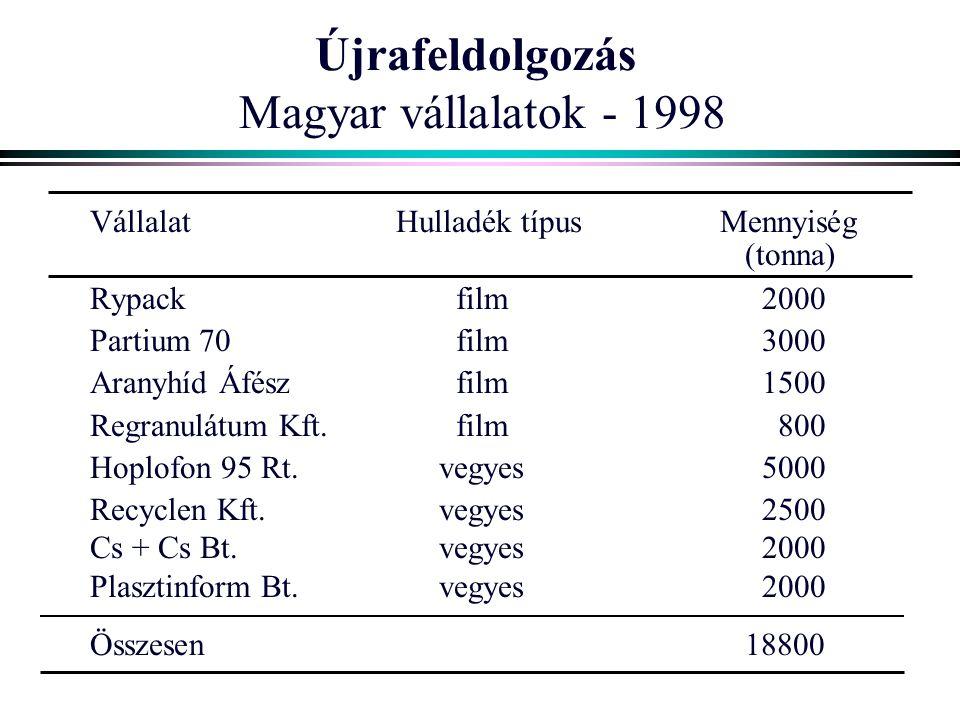 Újrafeldolgozás Magyar vállalatok - 1998 VállalatHulladék típusMennyiség (tonna) Rypackfilm2000 Partium 70film3000 Aranyhíd Áfészfilm1500 Regranulátum