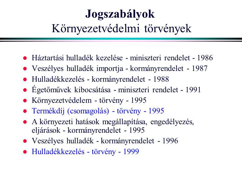 Jogszabályok Környezetvédelmi törvények l Háztartási hulladék kezelése - miniszteri rendelet - 1986 l Veszélyes hulladék importja - kormányrendelet -