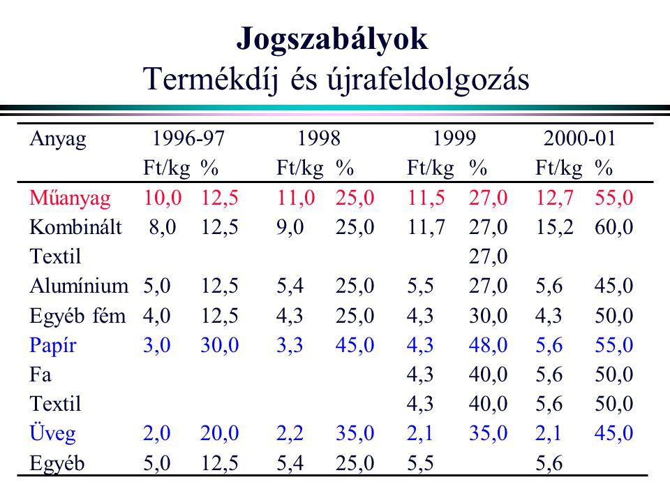 Jogszabályok Termékdíj és újrafeldolgozás Anyag1996-97199819992000-01 Ft/kg%Ft/kg%Ft/kg%Ft/kg% Műanyag10,012,511,025,011,527,012,755,0 Kombinált 8,012
