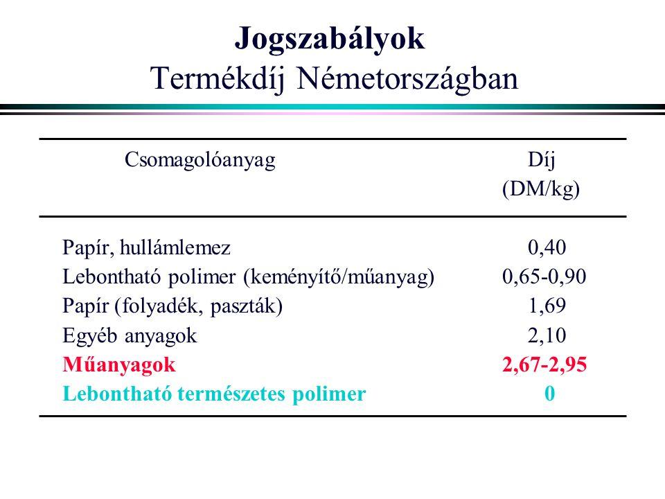 Jogszabályok Termékdíj Németországban CsomagolóanyagDíj (DM/kg) Papír, hullámlemez0,40 Lebontható polimer (keményítő/műanyag)0,65-0,90 Papír (folyadék